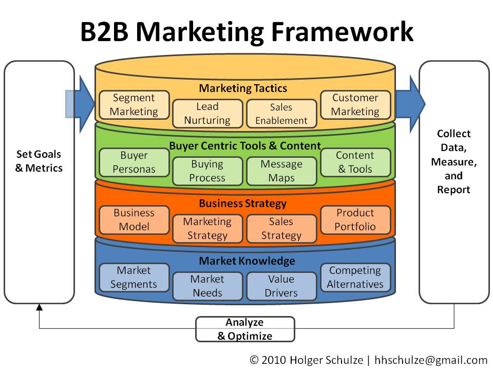 Business plan what is marketing funf pandroid co sample pdf.