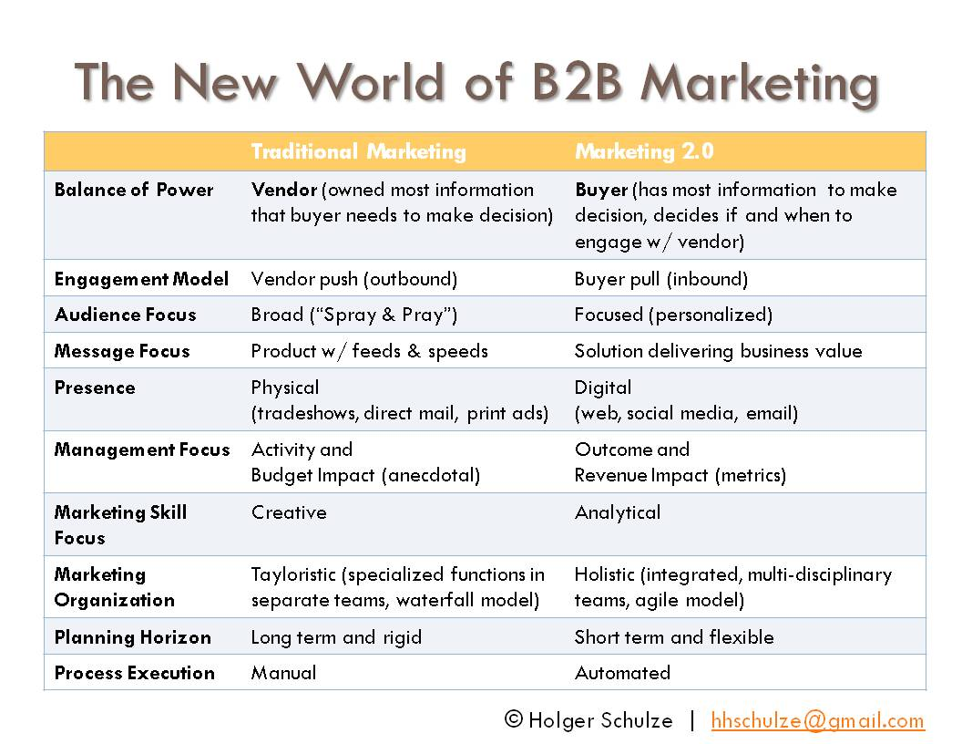 veolia b2b marketing The b2b marketing playbook for 2018 executive overview: turn b2b marketing into a customer-obsessed organization the next wave of competitive advantage for b2b companies will come from taking swift action based on deepening customer knowledge and delivering what their customers want before their competitors do.